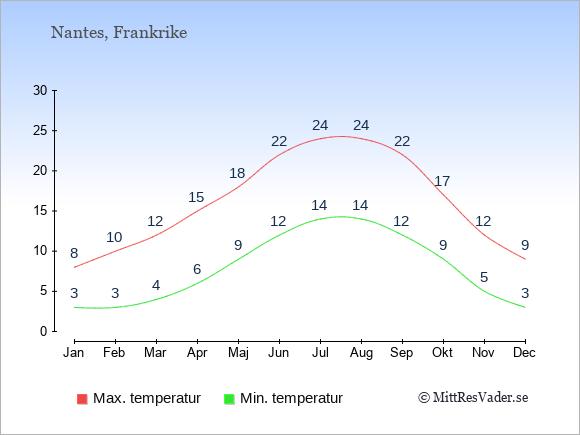 Genomsnittliga temperaturer i Nantes -natt och dag: Januari 3;8. Februari 3;10. Mars 4;12. April 6;15. Maj 9;18. Juni 12;22. Juli 14;24. Augusti 14;24. September 12;22. Oktober 9;17. November 5;12. December 3;9.