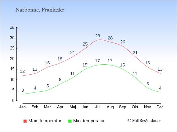 Temperaturer i Narbonne -dag och natt.