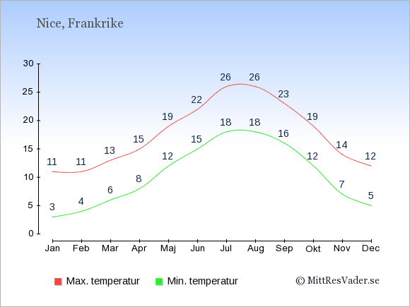 Genomsnittliga temperaturer i Nice -natt och dag: Januari 3;11. Februari 4;11. Mars 6;13. April 8;15. Maj 12;19. Juni 15;22. Juli 18;26. Augusti 18;26. September 16;23. Oktober 12;19. November 7;14. December 5;12.