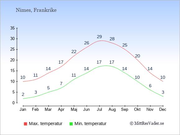 Temperaturer i Nimes -dag och natt.