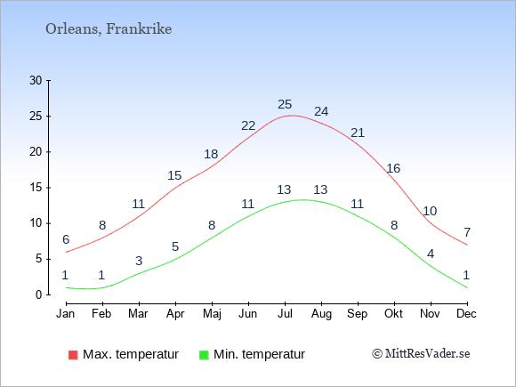 Genomsnittliga temperaturer i Orleans -natt och dag: Januari 1;6. Februari 1;8. Mars 3;11. April 5;15. Maj 8;18. Juni 11;22. Juli 13;25. Augusti 13;24. September 11;21. Oktober 8;16. November 4;10. December 1;7.
