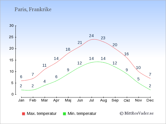 Genomsnittliga temperaturer i Frankrike -natt och dag: Januari 2;6. Februari 2;7. Mars 4;11. April 6;14. Maj 9;18. Juni 12;21. Juli 14;24. Augusti 14;23. September 12;20. Oktober 9;16. November 5;10. December 2;7.