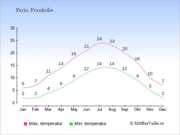Temperaturer i Frankrike -dag och natt.
