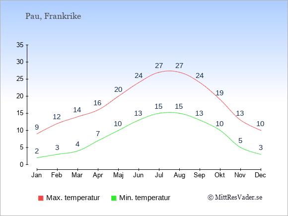 Temperaturer i Pau -dag och natt.