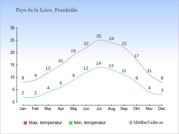 Genomsnittliga temperaturer i Pays de la Loire -natt och dag: Januari 2;8. Februari 2;9. Mars 4;12. April 6;15. Maj 9;19. Juni 12;22. Juli 14;25. Augusti 13;24. September 11;22. Oktober 8;17. November 4;11. December 3;8.