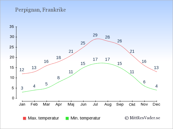 Genomsnittliga temperaturer i Perpignan -natt och dag: Januari 3;12. Februari 4;13. Mars 5;16. April 8;18. Maj 11;21. Juni 15;25. Juli 17;29. Augusti 17;28. September 15;26. Oktober 11;21. November 6;16. December 4;13.