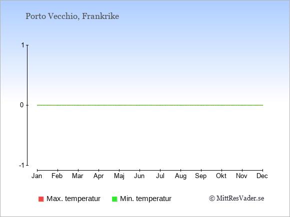 Temperaturer i Porto Vecchio -dag och natt.