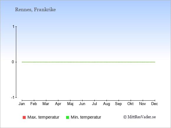 Genomsnittliga temperaturer i Rennes -natt och dag: Januari 2;8. Februari 3;9. Mars 4;12. April 5;14. Maj 8;18. Juni 11;21. Juli 13;24. Augusti 13;23. September 11;21. Oktober 9;17. November 5;12. December 3;9.