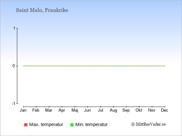 Genomsnittliga temperaturer i Saint Malo -natt och dag: Januari 3;8. Februari 3;9. Mars 4;11. April 6;13. Maj 9;17. Juni 11;20. Juli 13;22. Augusti 13;22. September 12;20. Oktober 10;16. November 6;12. December 4;9.