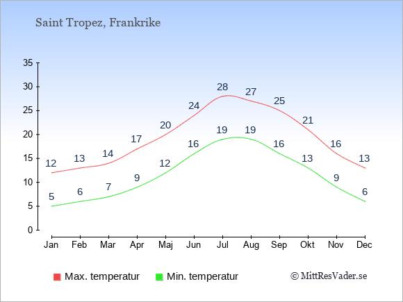 Genomsnittliga temperaturer i Saint Tropez -natt och dag: Januari 5;12. Februari 6;13. Mars 7;14. April 9;17. Maj 12;20. Juni 16;24. Juli 19;28. Augusti 19;27. September 16;25. Oktober 13;21. November 9;16. December 6;13.