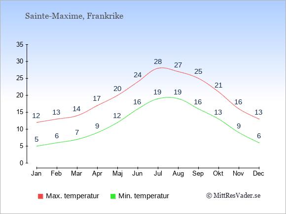 Genomsnittliga temperaturer i Sainte-Maxime -natt och dag: Januari 5;12. Februari 6;13. Mars 7;14. April 9;17. Maj 12;20. Juni 16;24. Juli 19;28. Augusti 19;27. September 16;25. Oktober 13;21. November 9;16. December 6;13.