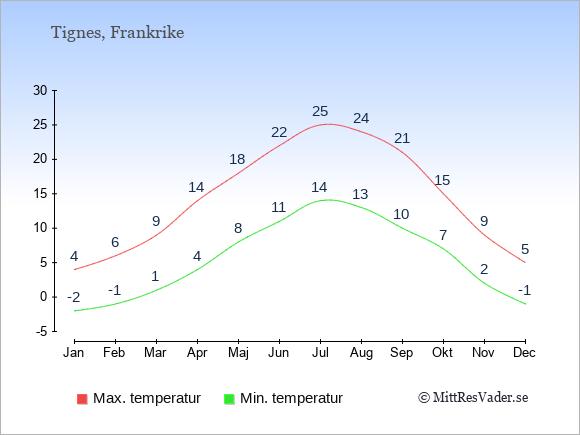 Genomsnittliga temperaturer i Tignes -natt och dag: Januari -2;4. Februari -1;6. Mars 1;9. April 4;14. Maj 8;18. Juni 11;22. Juli 14;25. Augusti 13;24. September 10;21. Oktober 7;15. November 2;9. December -1;5.
