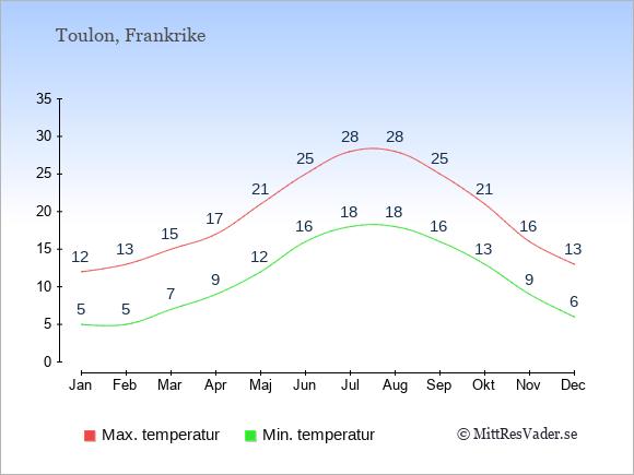 Genomsnittliga temperaturer i Toulon -natt och dag: Januari 5;12. Februari 5;13. Mars 7;15. April 9;17. Maj 12;21. Juni 16;25. Juli 18;28. Augusti 18;28. September 16;25. Oktober 13;21. November 9;16. December 6;13.