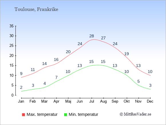 Genomsnittliga temperaturer i Toulouse -natt och dag: Januari 2;9. Februari 3;11. Mars 4;14. April 7;16. Maj 10;20. Juni 13;24. Juli 15;28. Augusti 15;27. September 13;24. Oktober 10;19. November 5;13. December 3;10.