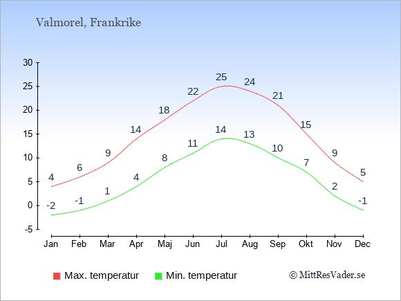 Genomsnittliga temperaturer i Valmorel -natt och dag: Januari -2;4. Februari -1;6. Mars 1;9. April 4;14. Maj 8;18. Juni 11;22. Juli 14;25. Augusti 13;24. September 10;21. Oktober 7;15. November 2;9. December -1;5.