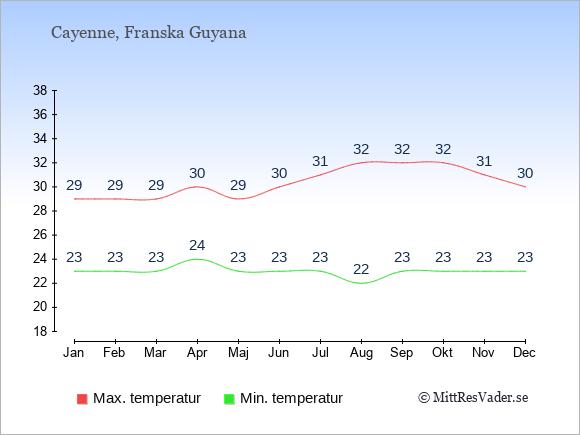 Genomsnittliga temperaturer i Franska Guyana -natt och dag: Januari 23;29. Februari 23;29. Mars 23;29. April 24;30. Maj 23;29. Juni 23;30. Juli 23;31. Augusti 22;32. September 23;32. Oktober 23;32. November 23;31. December 23;30.