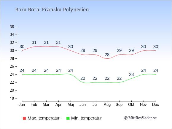 Genomsnittliga temperaturer på Bora Bora -natt och dag: Januari 24;30. Februari 24;31. Mars 24;31. April 24;31. Maj 24;30. Juni 22;29. Juli 22;29. Augusti 22;28. September 22;29. Oktober 23;29. November 24;30. December 24;30.