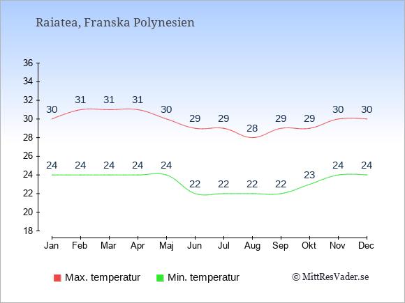 Genomsnittliga temperaturer på Raiatea -natt och dag: Januari 24;30. Februari 24;31. Mars 24;31. April 24;31. Maj 24;30. Juni 22;29. Juli 22;29. Augusti 22;28. September 22;29. Oktober 23;29. November 24;30. December 24;30.