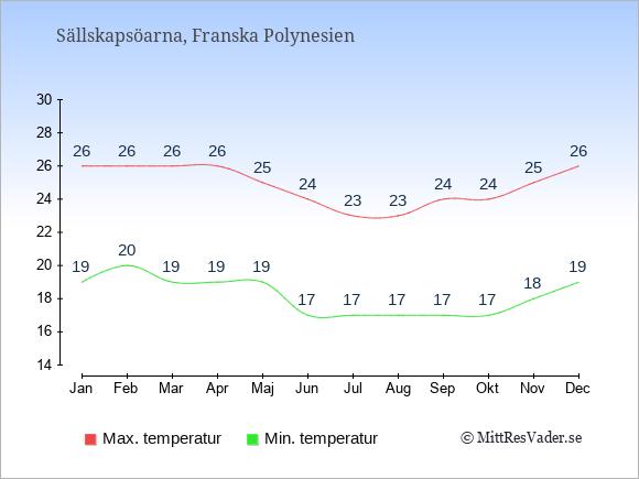 Genomsnittliga temperaturer på Sällskapsöarna -natt och dag: Januari 19;26. Februari 20;26. Mars 19;26. April 19;26. Maj 19;25. Juni 17;24. Juli 17;23. Augusti 17;23. September 17;24. Oktober 17;24. November 18;25. December 19;26.
