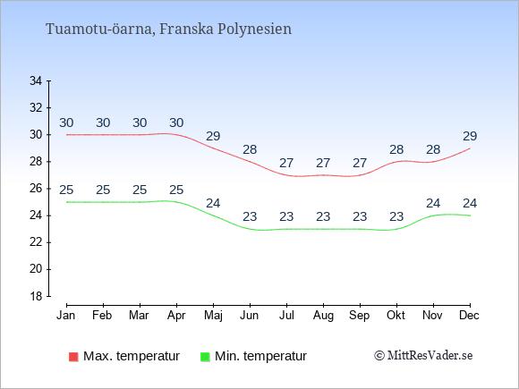 Genomsnittliga temperaturer på Tuamotu-öarna -natt och dag: Januari 25;30. Februari 25;30. Mars 25;30. April 25;30. Maj 24;29. Juni 23;28. Juli 23;27. Augusti 23;27. September 23;27. Oktober 23;28. November 24;28. December 24;29.