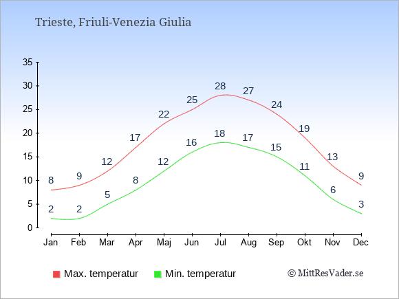 Genomsnittliga temperaturer i Trieste -natt och dag: Januari 2;8. Februari 2;9. Mars 5;12. April 8;17. Maj 12;22. Juni 16;25. Juli 18;28. Augusti 17;27. September 15;24. Oktober 11;19. November 6;13. December 3;9.