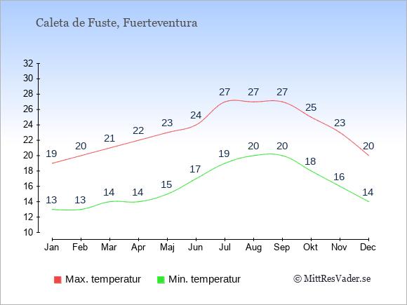 Temperaturer i Caleta de Fuste -dag och natt.