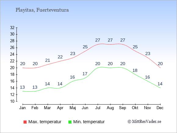 Genomsnittliga temperaturer i Playitas -natt och dag: Januari 13;20. Februari 13;20. Mars 14;21. April 14;22. Maj 16;23. Juni 17;25. Juli 20;27. Augusti 20;27. September 20;27. Oktober 18;25. November 16;23. December 14;20.