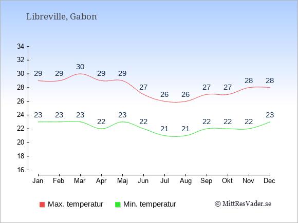 Genomsnittliga temperaturer i Gabon -natt och dag: Januari 23;29. Februari 23;29. Mars 23;30. April 22;29. Maj 23;29. Juni 22;27. Juli 21;26. Augusti 21;26. September 22;27. Oktober 22;27. November 22;28. December 23;28.