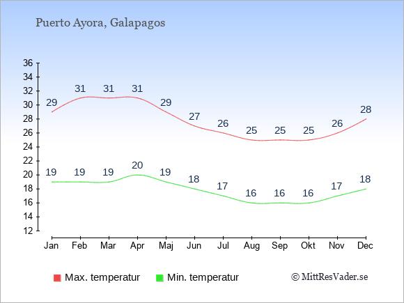 Temperaturer i Puerto Ayora -dag och natt.