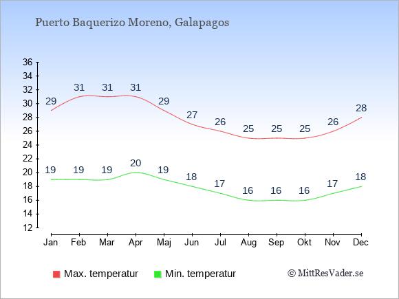 Genomsnittliga temperaturer i Puerto Baquerizo Moreno -natt och dag: Januari 19;29. Februari 19;31. Mars 19;31. April 20;31. Maj 19;29. Juni 18;27. Juli 17;26. Augusti 16;25. September 16;25. Oktober 16;25. November 17;26. December 18;28.