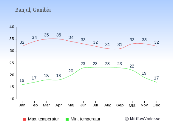 Genomsnittliga temperaturer i Gambia -natt och dag: Januari 16;32. Februari 17;34. Mars 18;35. April 18;35. Maj 20;34. Juni 23;33. Juli 23;32. Augusti 23;31. September 23;31. Oktober 22;33. November 19;33. December 17;32.