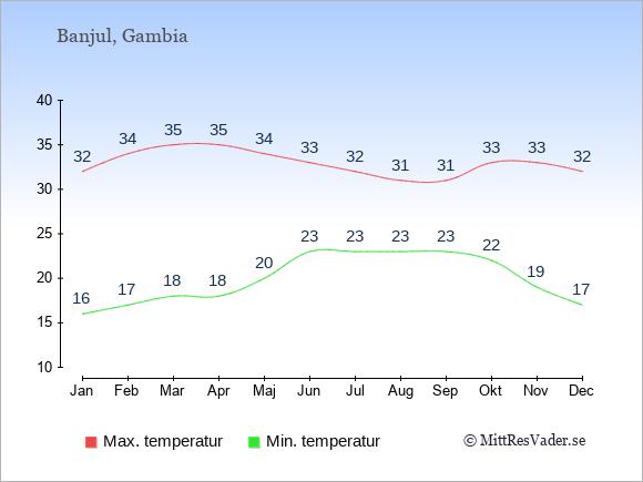Temperaturer i Gambia -dag och natt.