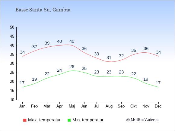 Genomsnittliga temperaturer i Basse Santa Su -natt och dag: Januari 17;34. Februari 19;37. Mars 22;39. April 24;40. Maj 26;40. Juni 25;36. Juli 23;33. Augusti 23;31. September 23;32. Oktober 22;35. November 19;36. December 17;34.