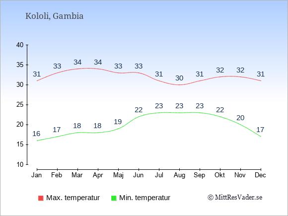 Genomsnittliga temperaturer i Kololi -natt och dag: Januari 16;31. Februari 17;33. Mars 18;34. April 18;34. Maj 19;33. Juni 22;33. Juli 23;31. Augusti 23;30. September 23;31. Oktober 22;32. November 20;32. December 17;31.