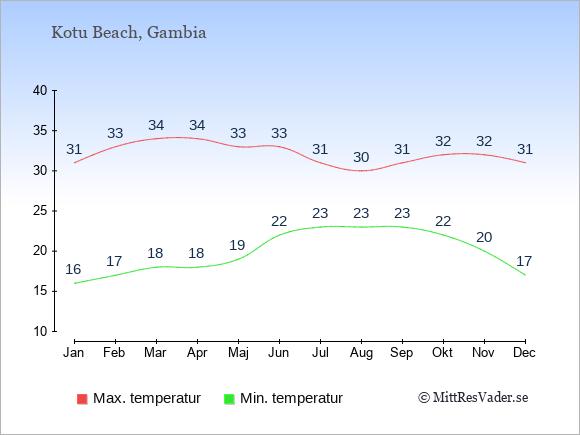 Genomsnittliga temperaturer i Kotu Beach -natt och dag: Januari 16;31. Februari 17;33. Mars 18;34. April 18;34. Maj 19;33. Juni 22;33. Juli 23;31. Augusti 23;30. September 23;31. Oktober 22;32. November 20;32. December 17;31.