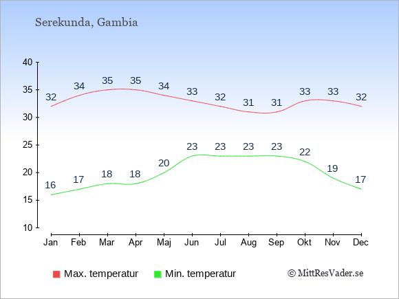 Genomsnittliga temperaturer i Serekunda -natt och dag: Januari 16;32. Februari 17;34. Mars 18;35. April 18;35. Maj 20;34. Juni 23;33. Juli 23;32. Augusti 23;31. September 23;31. Oktober 22;33. November 19;33. December 17;32.