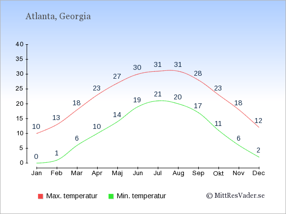 Genomsnittliga temperaturer i Atlanta -natt och dag: Januari 0;10. Februari 1;13. Mars 6;18. April 10;23. Maj 14;27. Juni 19;30. Juli 21;31. Augusti 20;31. September 17;28. Oktober 11;23. November 6;18. December 2;12.
