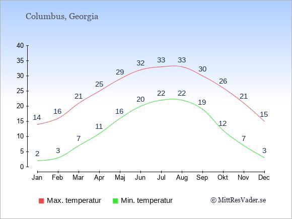 Genomsnittliga temperaturer i Columbus -natt och dag: Januari 2;14. Februari 3;16. Mars 7;21. April 11;25. Maj 16;29. Juni 20;32. Juli 22;33. Augusti 22;33. September 19;30. Oktober 12;26. November 7;21. December 3;15.