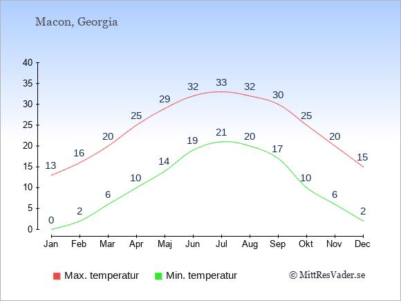 Genomsnittliga temperaturer i Macon -natt och dag: Januari 0;13. Februari 2;16. Mars 6;20. April 10;25. Maj 14;29. Juni 19;32. Juli 21;33. Augusti 20;32. September 17;30. Oktober 10;25. November 6;20. December 2;15.