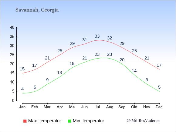 Genomsnittliga temperaturer i Savannah -natt och dag: Januari 4;15. Februari 5;17. Mars 9;21. April 13;25. Maj 18;29. Juni 21;31. Juli 23;33. Augusti 23;32. September 20;29. Oktober 14;25. November 9;21. December 5;17.