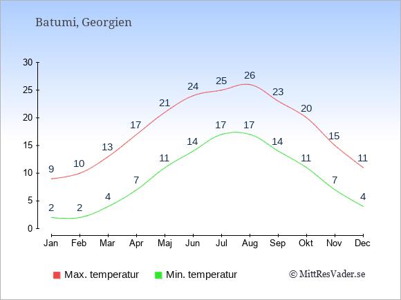 Genomsnittliga temperaturer i Batumi -natt och dag: Januari 2;9. Februari 2;10. Mars 4;13. April 7;17. Maj 11;21. Juni 14;24. Juli 17;25. Augusti 17;26. September 14;23. Oktober 11;20. November 7;15. December 4;11.