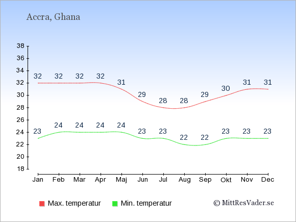 Genomsnittliga temperaturer i Ghana -natt och dag: Januari 23;32. Februari 24;32. Mars 24;32. April 24;32. Maj 24;31. Juni 23;29. Juli 23;28. Augusti 22;28. September 22;29. Oktober 23;30. November 23;31. December 23;31.