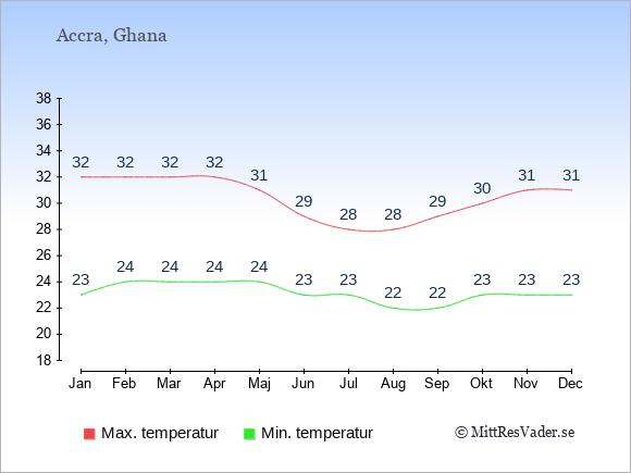 Temperaturer i Ghana -dag och natt.