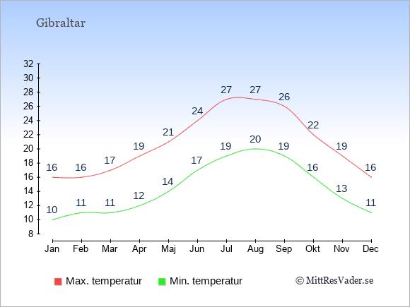 Genomsnittliga temperaturer i Gibraltar -natt och dag: Januari 10;16. Februari 11;16. Mars 11;17. April 12;19. Maj 14;21. Juni 17;24. Juli 19;27. Augusti 20;27. September 19;26. Oktober 16;22. November 13;19. December 11;16.