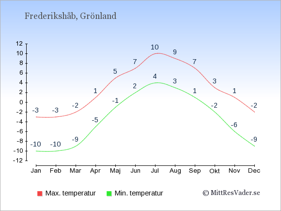 Genomsnittliga temperaturer i Frederikshåb -natt och dag: Januari -10;-3. Februari -10;-3. Mars -9;-2. April -5;1. Maj -1;5. Juni 2;7. Juli 4;10. Augusti 3;9. September 1;7. Oktober -2;3. November -6;1. December -9;-2.