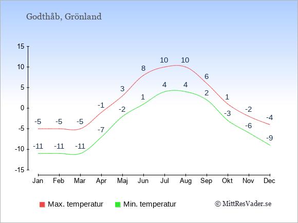 Genomsnittliga temperaturer i Godthåb -natt och dag: Januari -11;-5. Februari -11;-5. Mars -11;-5. April -7;-1. Maj -2;3. Juni 1;8. Juli 4;10. Augusti 4;10. September 2;6. Oktober -3;1. November -6;-2. December -9;-4.