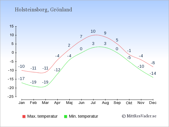 Genomsnittliga temperaturer i Holsteinsborg -natt och dag: Januari -17;-10. Februari -19;-11. Mars -19;-11. April -12;-4. Maj -4;2. Juni 0;7. Juli 3;10. Augusti 3;9. September 0;5. Oktober -5;-1. November -10;-4. December -14;-8.