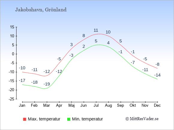 Genomsnittliga temperaturer i Jakobshavn -natt och dag: Januari -17;-10. Februari -18;-11. Mars -19;-12. April -12;-5. Maj -3;3. Juni 2;8. Juli 5;11. Augusti 4;10. September -1;5. Oktober -7;-1. November -11;-5. December -14;-8.