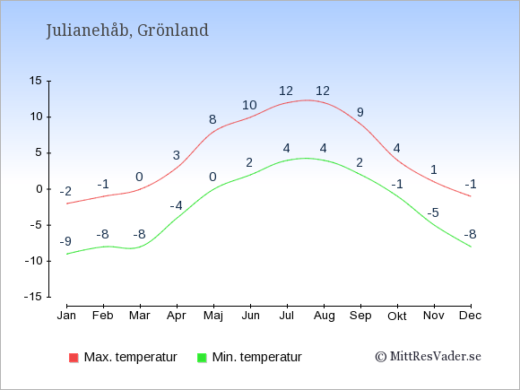 Genomsnittliga temperaturer i Julianehåb -natt och dag: Januari -9;-2. Februari -8;-1. Mars -8;0. April -4;3. Maj 0;8. Juni 2;10. Juli 4;12. Augusti 4;12. September 2;9. Oktober -1;4. November -5;1. December -8;-1.