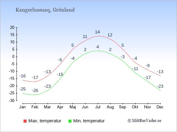 Genomsnittliga temperaturer i Kangerlussuaq -natt och dag: Januari -25;-16. Februari -26;-17. Mars -23;-13. April -15;-5. Maj -4;5. Juni 2;11. Juli 4;14. Augusti 2;12. September -3;5. Oktober -11;-4. November -17;-9. December -23;-13.